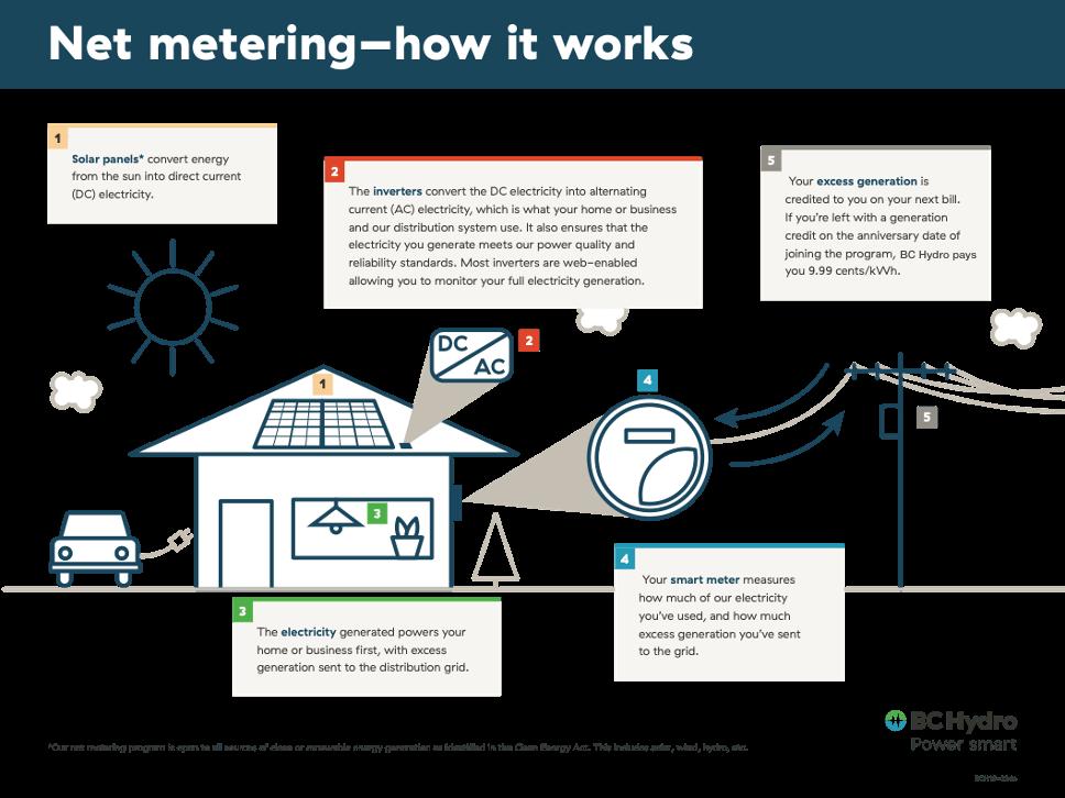 how bc hydro net metering works